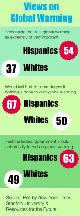 Views on Global Warming